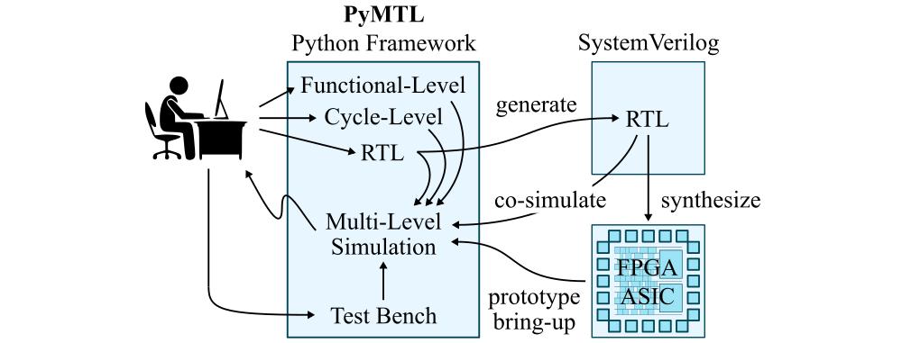 PyMTL Tutorial